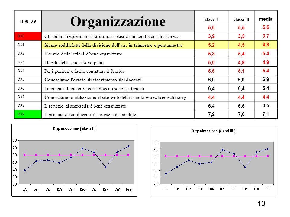 13 D30- 39 Organizzazione classi Iclassi III media 5,65,5 D30 Gli alunni frequentano la struttura scolastica in condizioni di sicurezza 3,93,53,7 D31