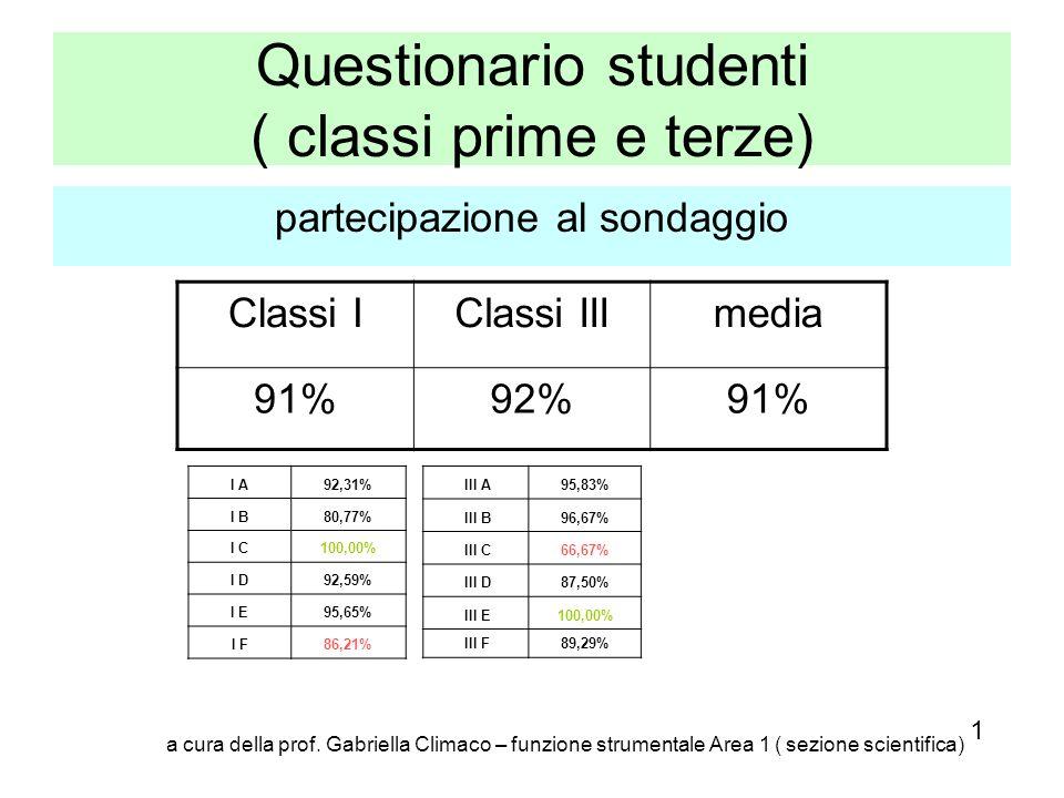 Questionario studenti ( classi prime e terze) partecipazione al sondaggio III A95,83% III B96,67% III C66,67% III D87,50% III E100,00% III F89,29% Cla