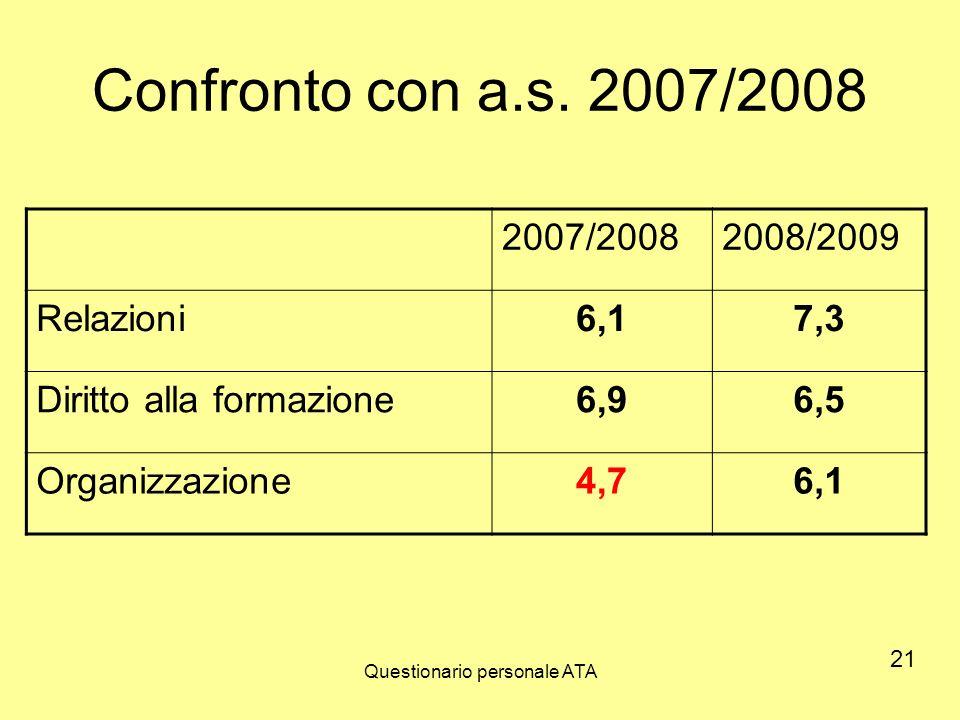 Questionario personale ATA Confronto con a.s. 2007/2008 2007/20082008/2009 Relazioni6,17,3 Diritto alla formazione6,96,5 Organizzazione4,76,1 21