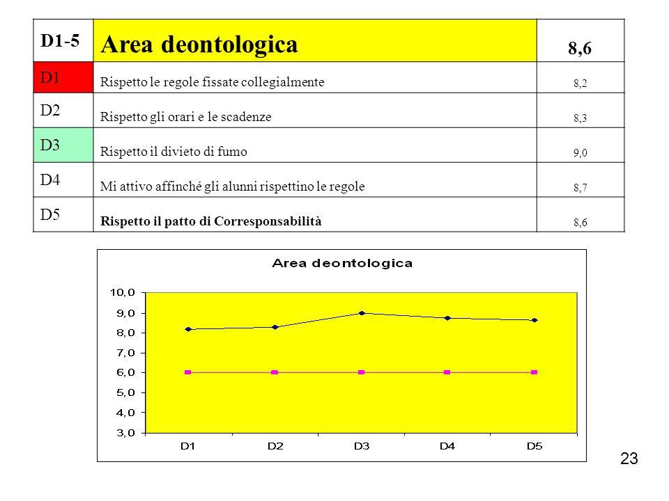 23 D1-5 Area deontologica 8,6 D1 Rispetto le regole fissate collegialmente 8,2 D2 Rispetto gli orari e le scadenze 8,3 D3 Rispetto il divieto di fumo