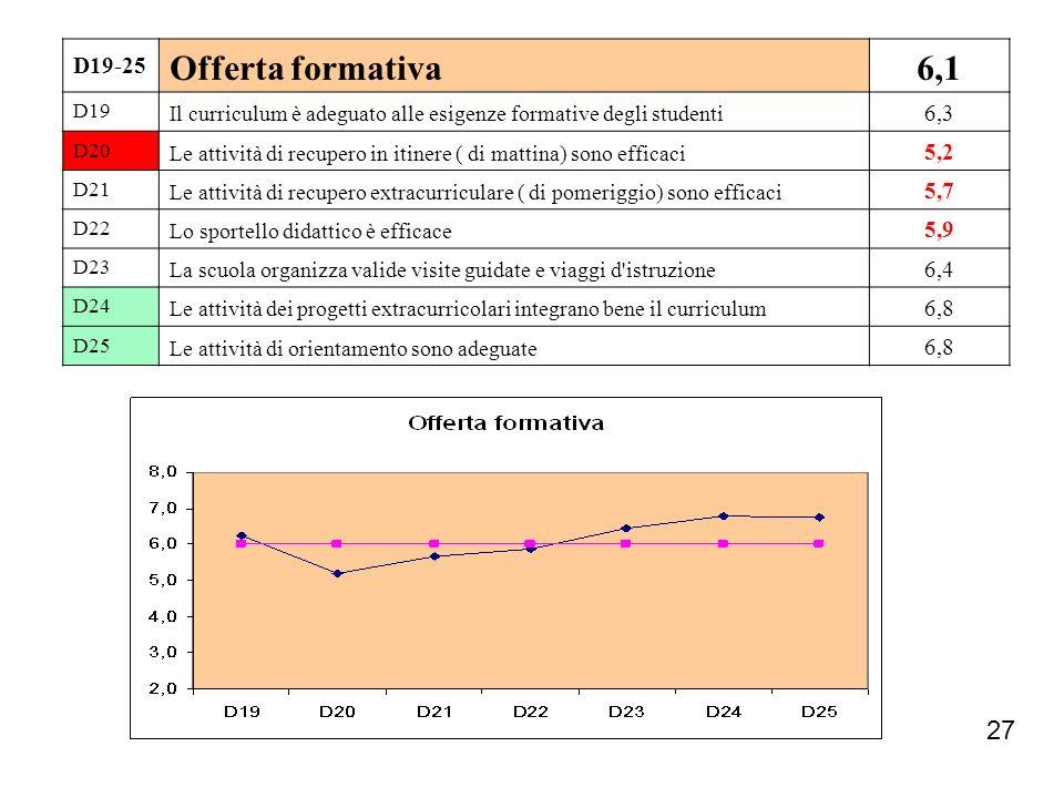 27 D19-25 Offerta formativa6,1 D19 Il curriculum è adeguato alle esigenze formative degli studenti 6,3 D20 Le attività di recupero in itinere ( di mat
