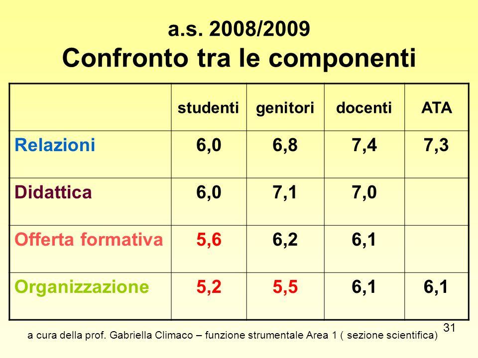 a.s. 2008/2009 Confronto tra le componenti studentigenitoridocentiATA Relazioni6,06,87,47,3 Didattica6,07,17,0 Offerta formativa5,66,26,1 Organizzazio