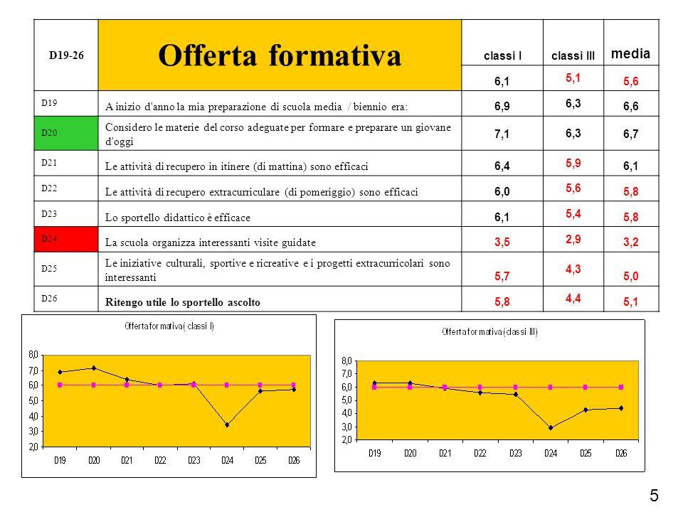 5 D19-26 Offerta formativa classi Iclassi III media 6,1 5,1 5,6 D19 A inizio d'anno la mia preparazione di scuola media / biennio era: 6,9 6,3 6,6 D20