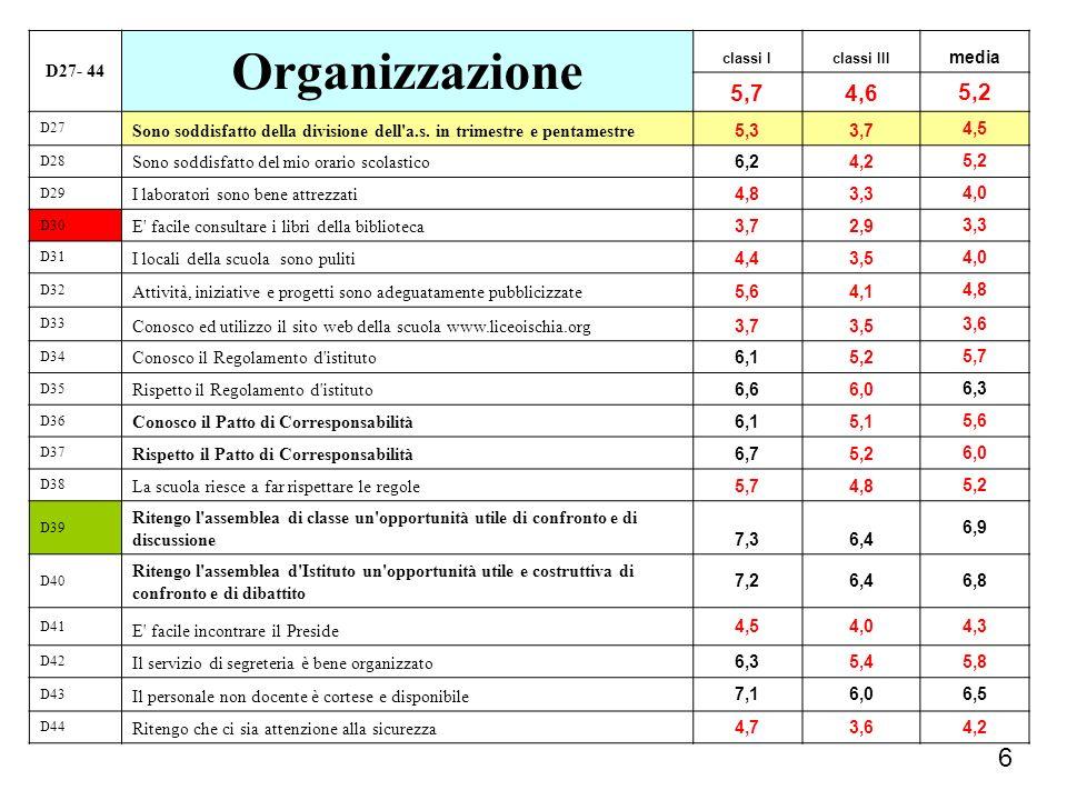 6 D27- 44 Organizzazione classi Iclassi III media 5,74,6 5,2 D27 Sono soddisfatto della divisione dell'a.s. in trimestre e pentamestre 5,33,7 4,5 D28