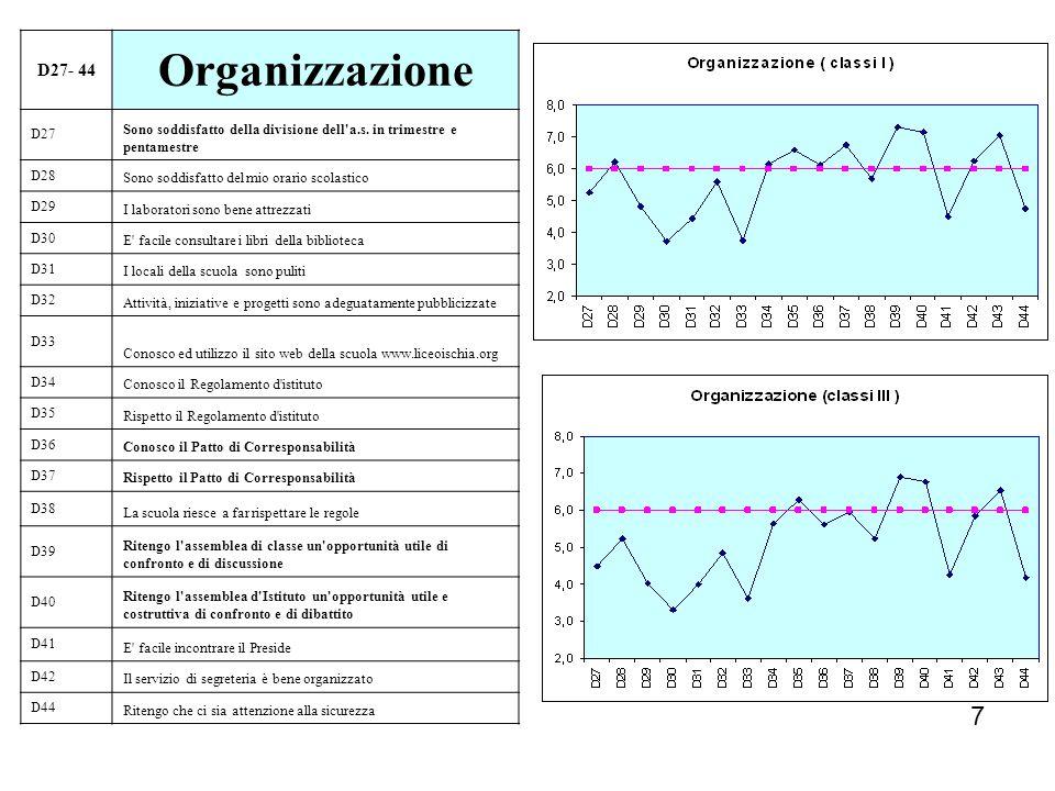 7 D27- 44 Organizzazione D27 Sono soddisfatto della divisione dell'a.s. in trimestre e pentamestre D28 Sono soddisfatto del mio orario scolastico D29