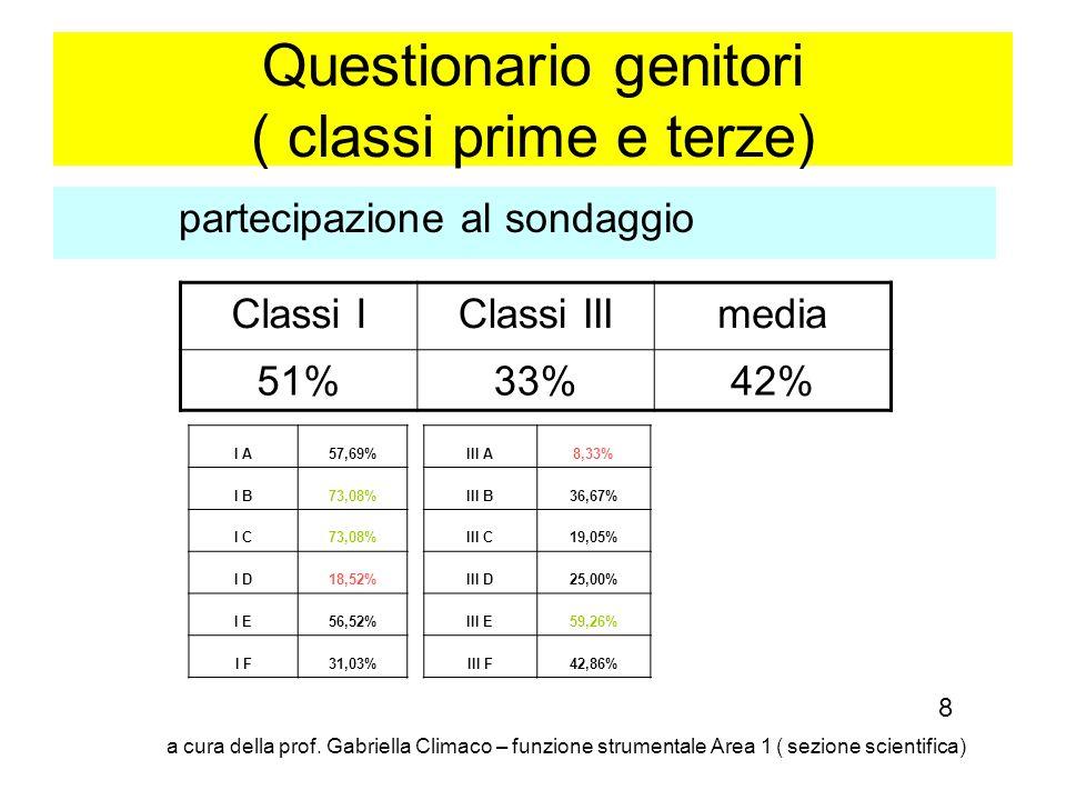 Questionario genitori ( classi prime e terze) partecipazione al sondaggio I A57,69% I B73,08% I C73,08% I D18,52% I E56,52% I F31,03% Classi IClassi I