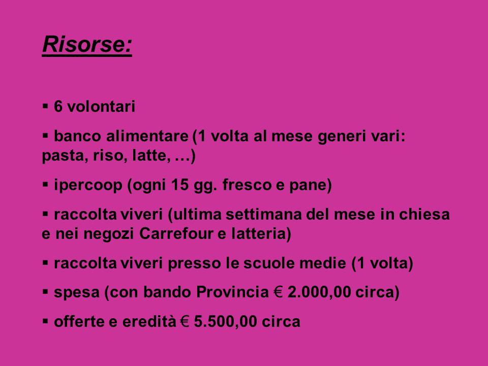 Risorse: 6 volontari banco alimentare (1 volta al mese generi vari: pasta, riso, latte, …) ipercoop (ogni 15 gg.