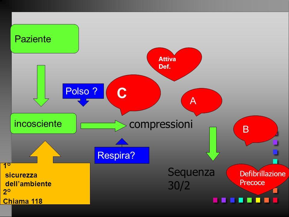 Paziente incosciente compressioni C Respira? 1° sicurezza dellambiente 2° Chiama 118 A Sequenza 30/2 B Polso ? Attiva Def. Defibrillazione Precoce