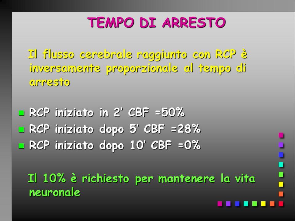 Ventilazione artificiale Tecnica pallone -maschera Percentuali di ossigeno n PALLONE 21% n PALLONE+O 2 (10-12 l/min) 40-50% n PALLONE+O 2 +reservoir 80-90% B