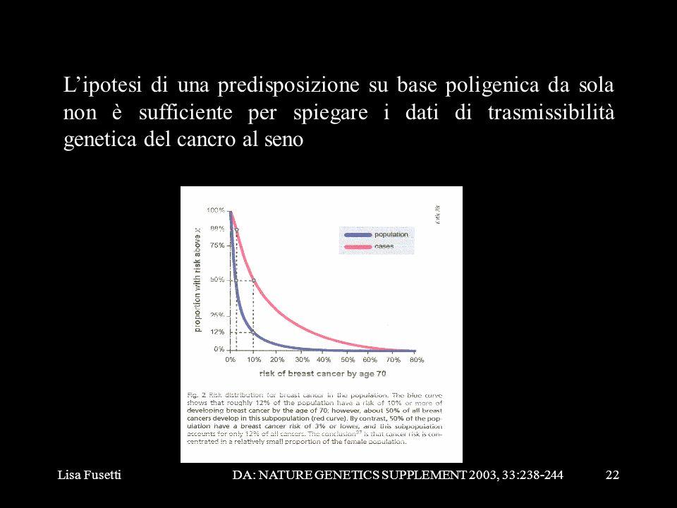 Lisa Fusetti22 Lipotesi di una predisposizione su base poligenica da sola non è sufficiente per spiegare i dati di trasmissibilità genetica del cancro