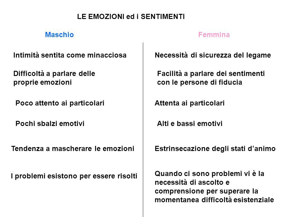 LE EMOZIONI ed i SENTIMENTI Intimità sentita come minacciosaNecessità di sicurezza del legame Difficoltà a parlare delle proprie emozioni Facilità a p