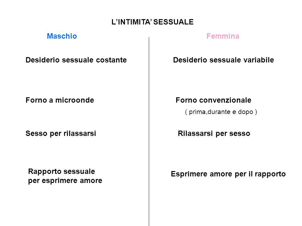 LINTIMITA SESSUALE Desiderio sessuale costanteDesiderio sessuale variabile Forno a microondeForno convenzionale Sesso per rilassarsiRilassarsi per ses