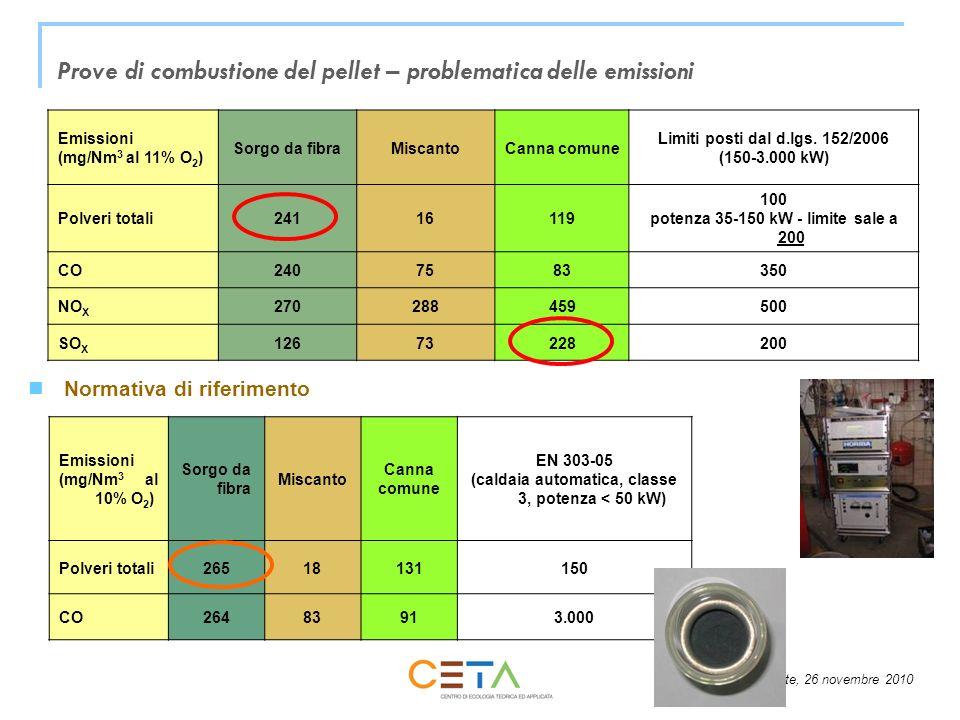 Trieste, 26 novembre 2010 Prove di combustione del pellet – problematica delle emissioni Emissioni (mg/Nm 3 al 11% O 2 ) Sorgo da fibraMiscantoCanna c