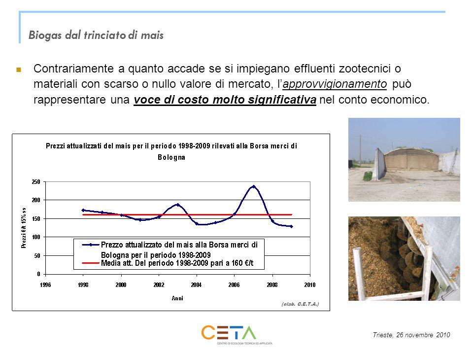Trieste, 26 novembre 2010 Contrariamente a quanto accade se si impiegano effluenti zootecnici o materiali con scarso o nullo valore di mercato, lappro