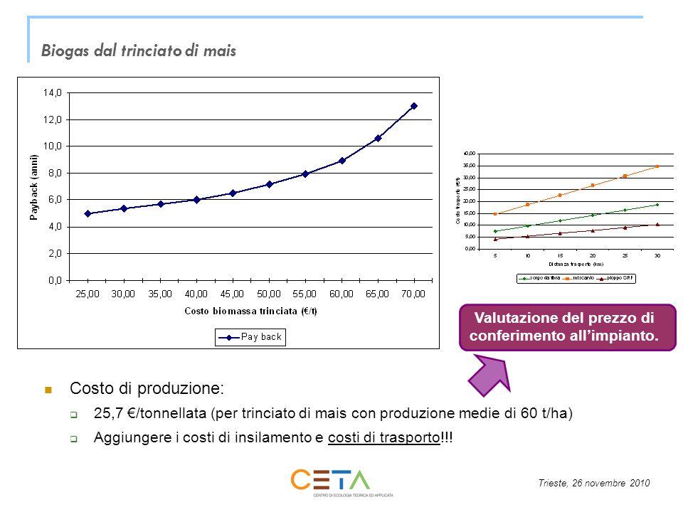 Trieste, 26 novembre 2010 Biogas dal trinciato di mais Costo di produzione: 25,7 /tonnellata (per trinciato di mais con produzione medie di 60 t/ha) Aggiungere i costi di insilamento e costi di trasporto!!.