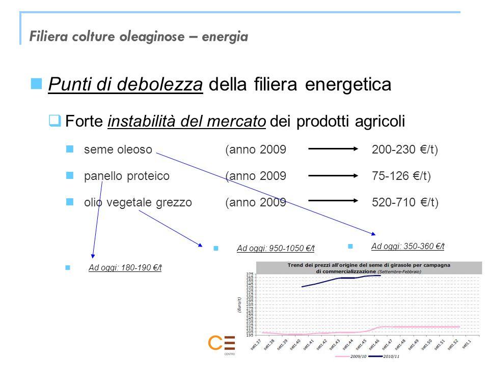 Trieste, 26 novembre 2010 Filiera colture oleaginose – energia Punti di debolezza della filiera energetica Forte instabilità del mercato dei prodotti