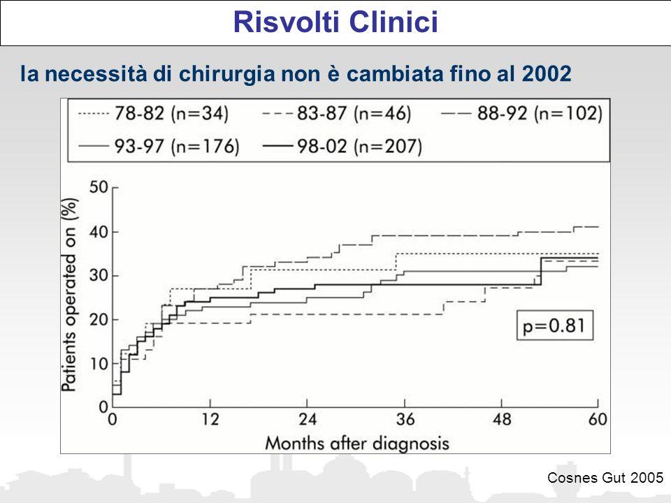 Risvolti Clinici la necessità di chirurgia non è cambiata fino al 2002 Cosnes Gut 2005