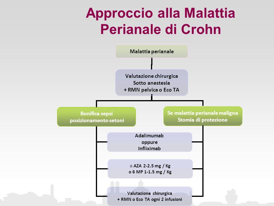 Approccio alla Malattia Perianale di Crohn