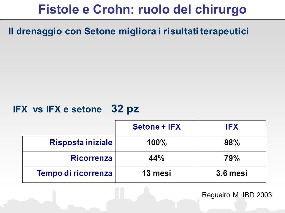 Fistole e Crohn: ruolo del chirurgo Il drenaggio con Setone migliora i risultati terapeutici IFX vs IFX e setone 32 pz Regueiro M. IBD 2003 Setone + I