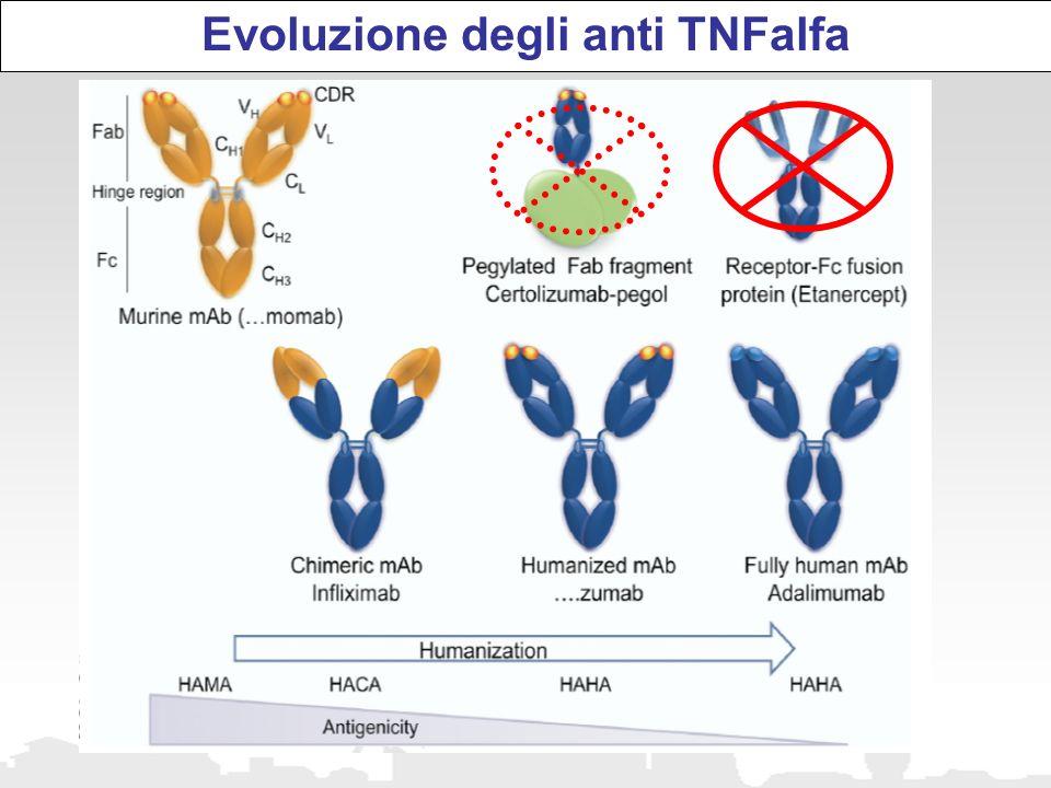 Evoluzione degli anti TNFalfa