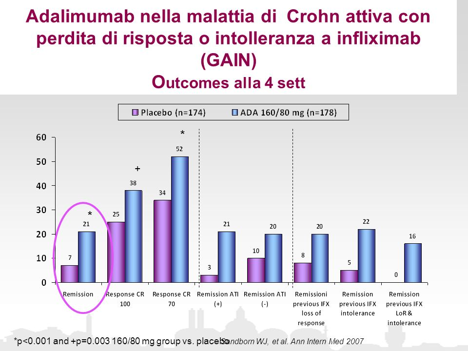 Adalimumab nella malattia di Crohn attiva con perdita di risposta o intolleranza a infliximab (GAIN) O utcomes alla 4 sett Sandborn WJ, et al. Ann Int