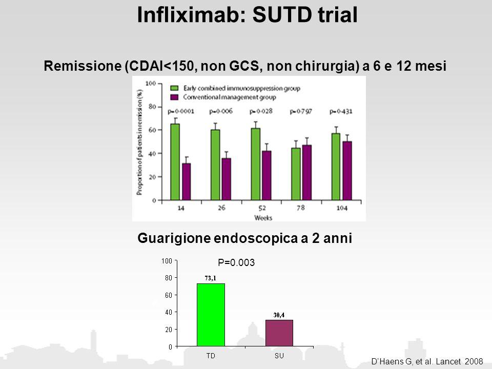 DHaens G, et al. Lancet 2008 Remissione (CDAI<150, non GCS, non chirurgia) a 6 e 12 mesi Infliximab: SUTD trial Guarigione endoscopica a 2 anni P=0.00