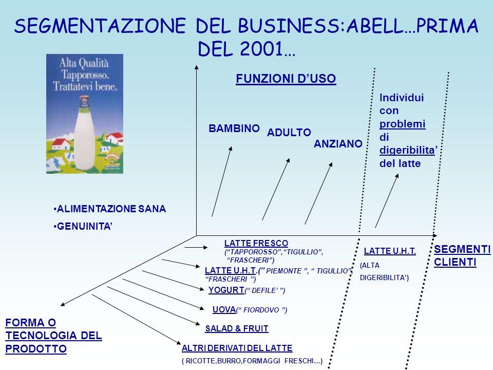SEGMENTAZIONE DEL BUSINESS:ABELL…PRIMA DEL 2001… FUNZIONI DUSO ALIMENTAZIONE SANA GENUINITA BAMBINO ADULTO ANZIANO SEGMENTI CLIENTI FORMA O TECNOLOGIA