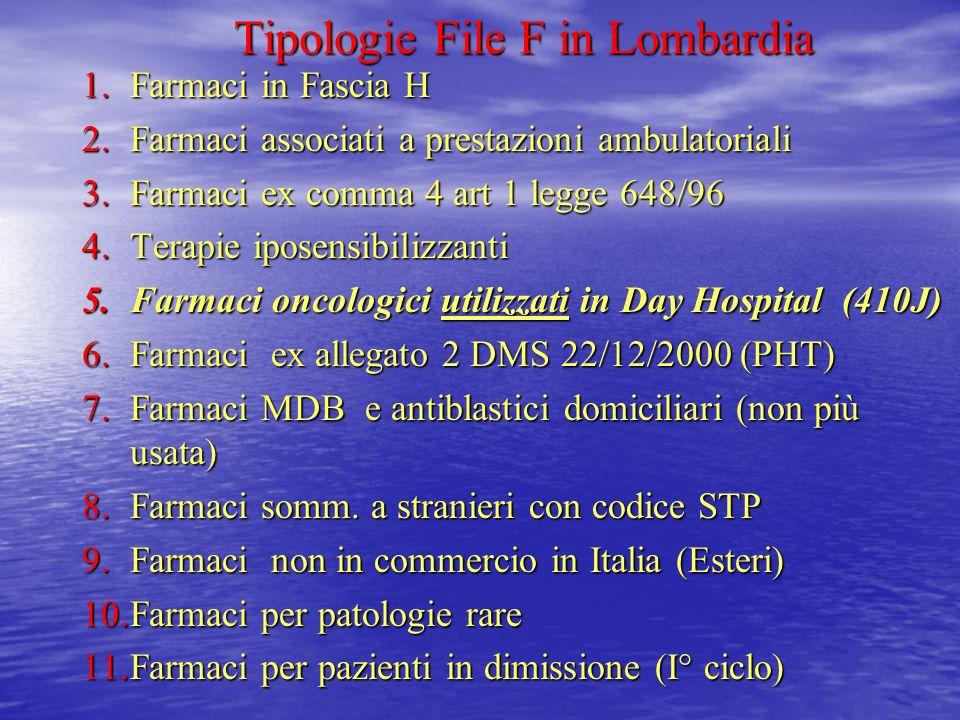 Tipologie File F in Lombardia 1.Farmaci in Fascia H 2.Farmaci associati a prestazioni ambulatoriali 3.Farmaci ex comma 4 art 1 legge 648/96 4.Terapie