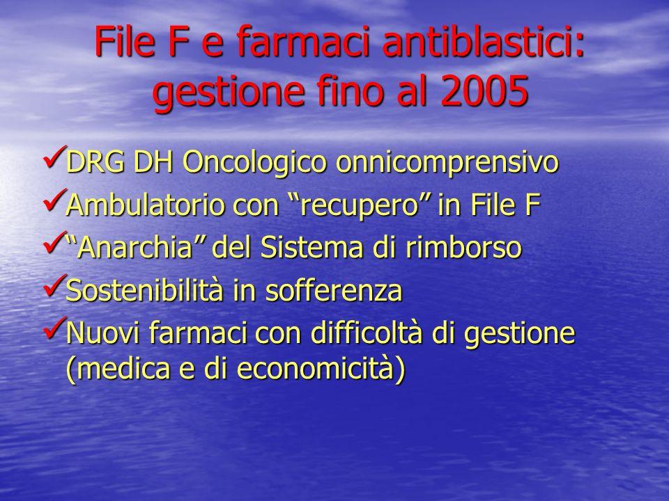 File F e farmaci antiblastici: gestione fino al 2005 DRG DH Oncologico onnicomprensivo DRG DH Oncologico onnicomprensivo Ambulatorio con recupero in F