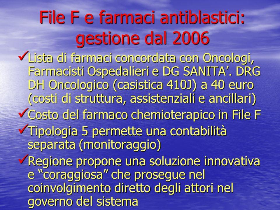 File F e farmaci antiblastici: gestione dal 2006 Lista di farmaci concordata con Oncologi, Farmacisti Ospedalieri e DG SANITA. DRG DH Oncologico (casi