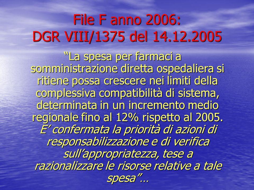 File F anno 2006: DGR VIII/1375 del 14.12.2005 La spesa per farmaci a somministrazione diretta ospedaliera si ritiene possa crescere nei limiti della
