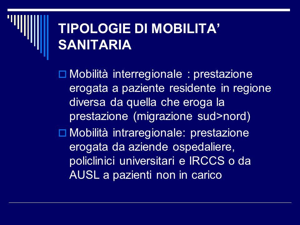 TIPOLOGIE DI MOBILITA SANITARIA Mobilità interregionale : prestazione erogata a paziente residente in regione diversa da quella che eroga la prestazio