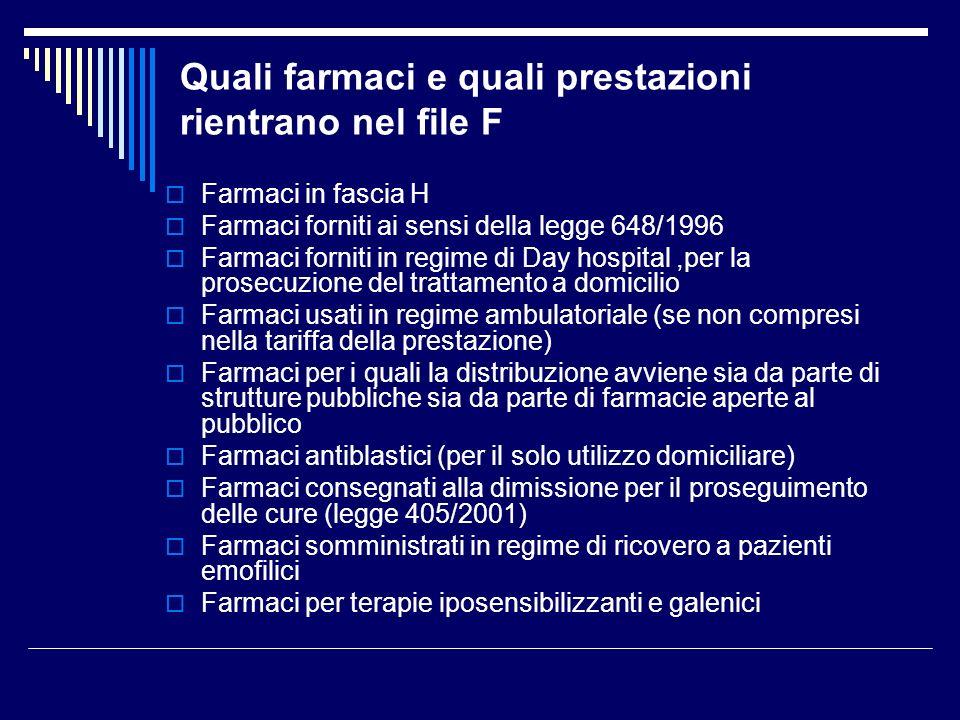 Quali farmaci e quali prestazioni rientrano nel file F Farmaci in fascia H Farmaci forniti ai sensi della legge 648/1996 Farmaci forniti in regime di