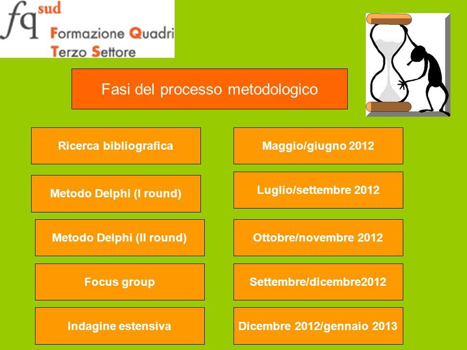Fasi del processo metodologico Ricerca bibliograficaMaggio/giugno 2012 Metodo Delphi (I round) Luglio/settembre 2012Metodo Delphi (II round)Ottobre/novembre 2012Settembre/dicembre2012Focus groupIndagine estensivaDicembre 2012/gennaio 2013