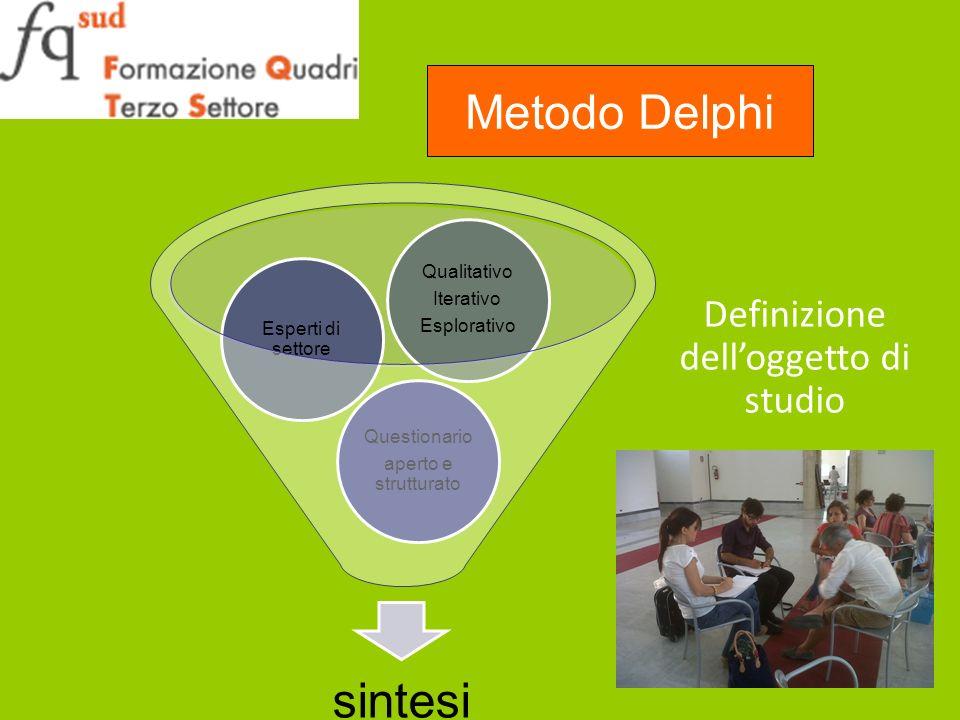 sintesi Questionario aperto e strutturato Esperti di settore Qualitativo Iterativo Esplorativo Definizione delloggetto di studio Metodo Delphi