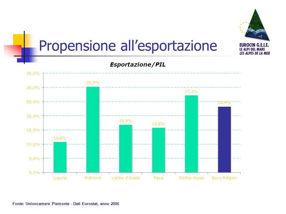 Propensione allesportazione Esportazione/PIL Fonte: Unioncamere Piemonte - Dati Eurostat, anno 2006