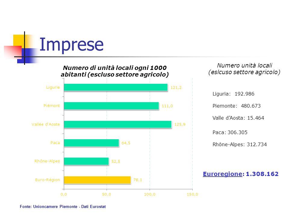 Imprese Numero di unità locali ogni 1000 abitanti (escluso settore agricolo) Numero unità locali (eslcuso settore agricolo) Liguria: 192.986 Piemonte: 480.673 Valle dAosta: 15.464 Paca: 306.305 Rhône-Alpes: 312.734 Euroregione: 1.308.162 Fonte: Unioncamere Piemonte - Dati Eurostat