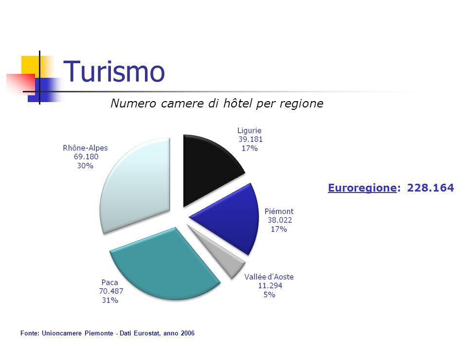 Turismo Numero camere di hôtel per regione Euroregione: 228.164 Fonte: Unioncamere Piemonte - Dati Eurostat, anno 2006