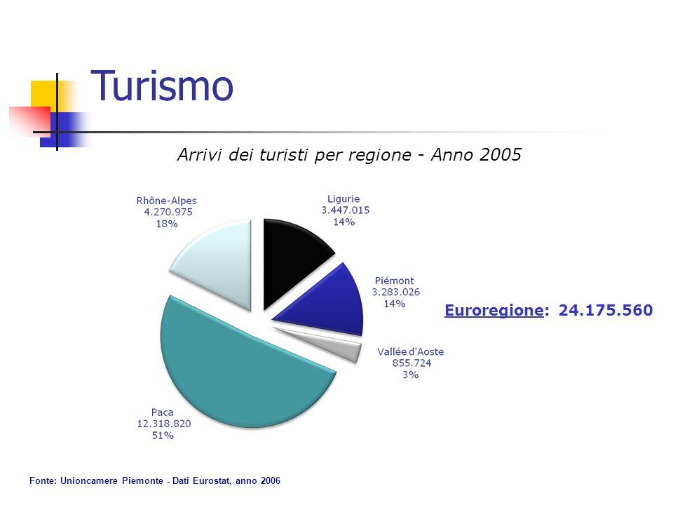 Arrivi dei turisti per regione - Anno 2005 Euroregione: 24.175.560 Fonte: Unioncamere Piemonte - Dati Eurostat, anno 2006 Turismo