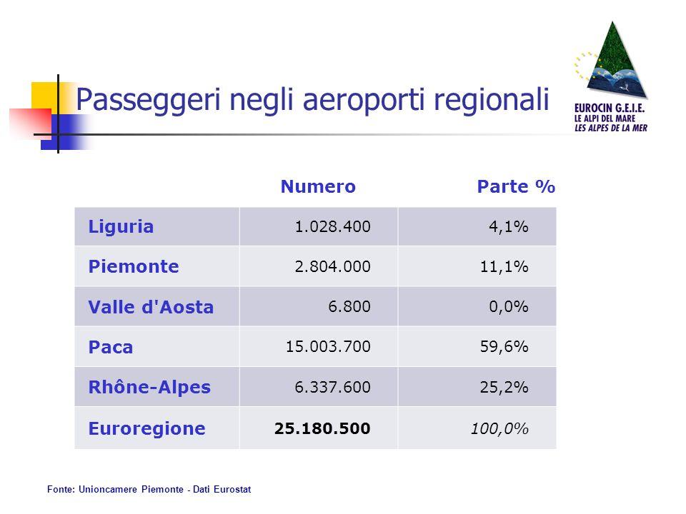 NumeroParte % Liguria 1.028.4004,1% Piemonte 2.804.00011,1% Valle d Aosta 6.8000,0% Paca 15.003.70059,6% Rhône-Alpes 6.337.60025,2% Euroregione 25.180.500100,0% Passeggeri negli aeroporti regionali Fonte: Unioncamere Piemonte - Dati Eurostat