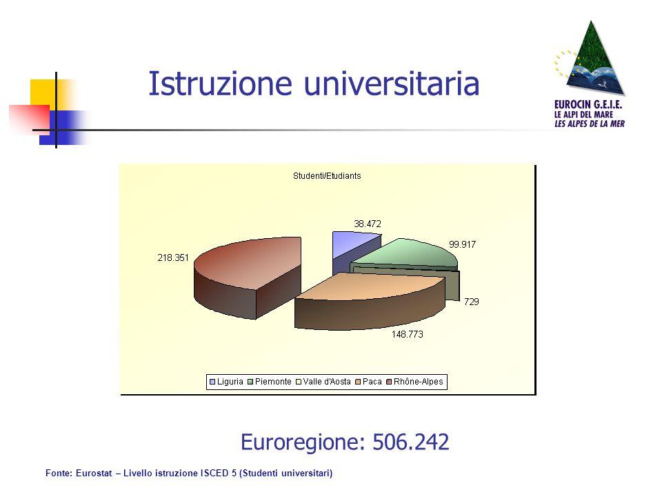 Istruzione universitaria Euroregione: 506.242 Fonte: Eurostat – Livello istruzione ISCED 5 (Studenti universitari)