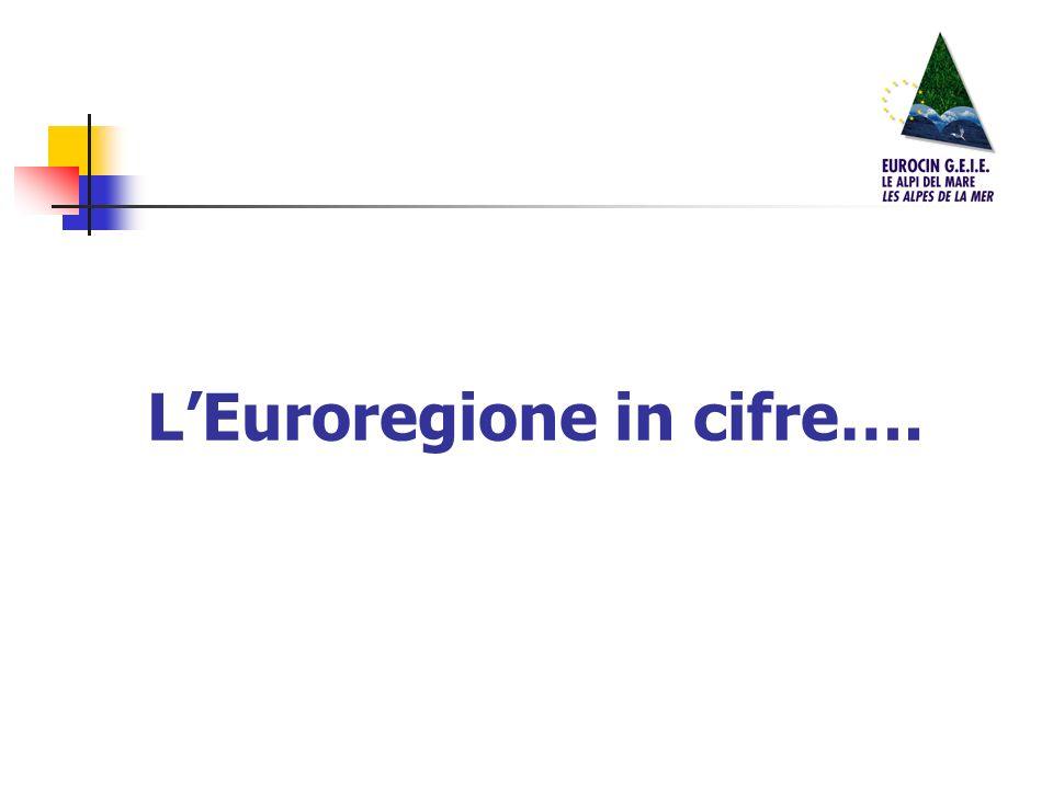 LEuroregione in cifre….
