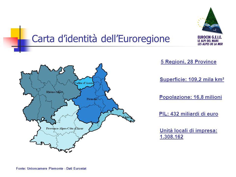 Carta didentità dellEuroregione 5 Regioni, 28 Province Superficie: 109,2 mila km² Popolazione: 16,8 milioni PIL: 432 miliardi di euro Unità locali di impresa: 1.308.162 Fonte: Unioncamere Piemonte - Dati Eurostat