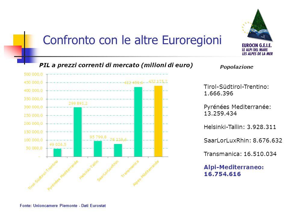 Confronto con le altre Euroregioni PIL a prezzi correnti di mercato (milioni di euro) Fonte: Unioncamere Piemonte - Dati Eurostat Tirol-Südtirol-Trentino: 1.666.396 Pyrénées Mediterranée: 13.259.434 Helsinki-Tallin: 3.928.311 SaarLorLuxRhin: 8.676.632 Transmanica: 16.510.034 Alpi-Mediterraneo: 16.754.616 Popolazione