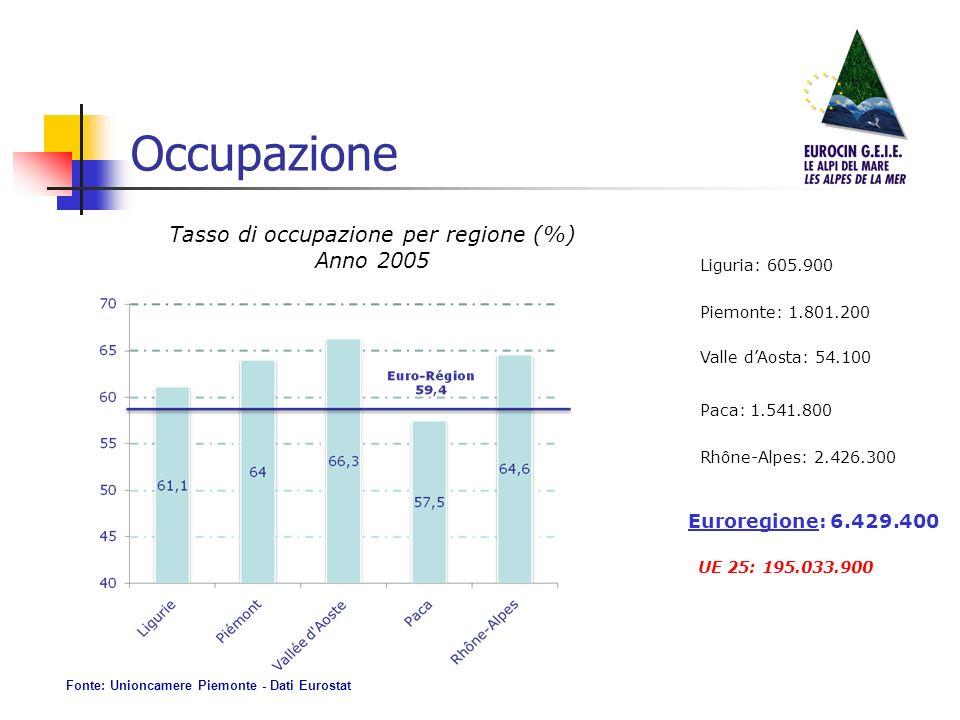 Occupazione Tasso di occupazione per regione (%) Anno 2005 Liguria: 605.900 Piemonte: 1.801.200 Valle dAosta: 54.100 Paca: 1.541.800 Rhône-Alpes: 2.426.300 Euroregione: 6.429.400 UE 25: 195.033.900 Fonte: Unioncamere Piemonte - Dati Eurostat
