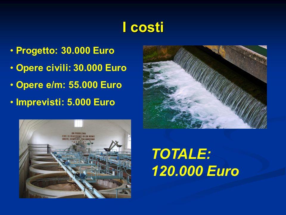 I costi Progetto: 30.000 Euro Opere civili: 30.000 Euro Opere e/m: 55.000 Euro Imprevisti: 5.000 Euro TOTALE: 120.000 Euro