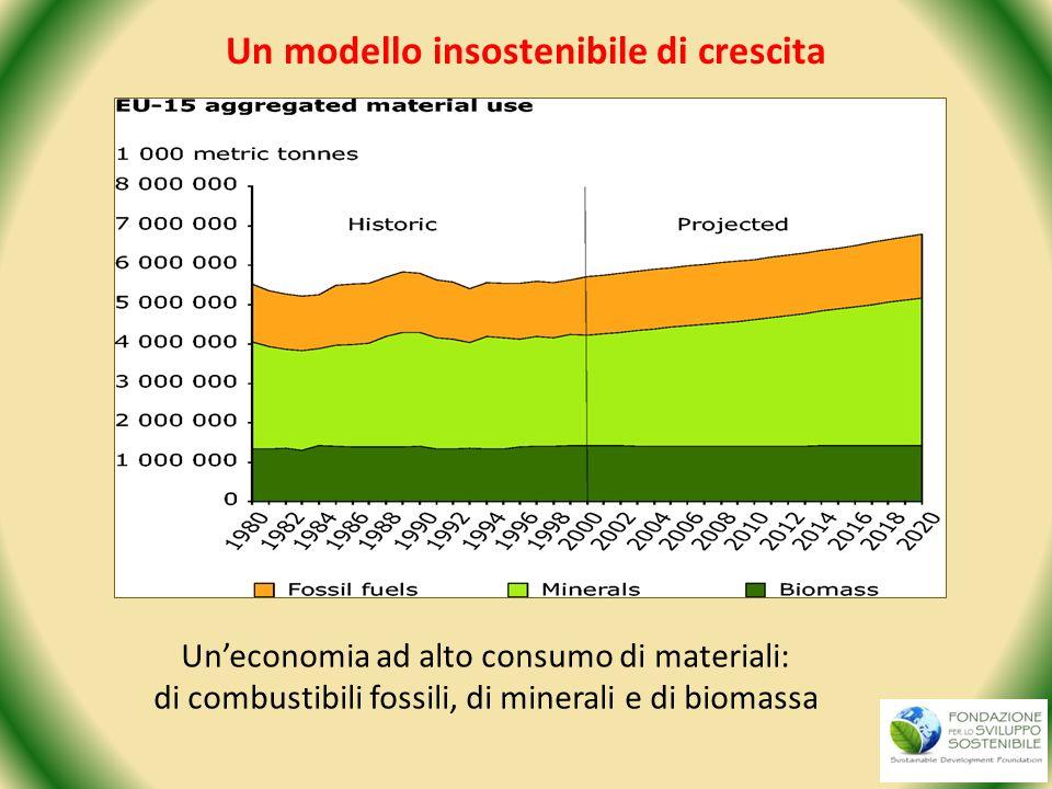 Un modello insostenibile di crescita Uneconomia ad alto consumo di materiali: di combustibili fossili, di minerali e di biomassa