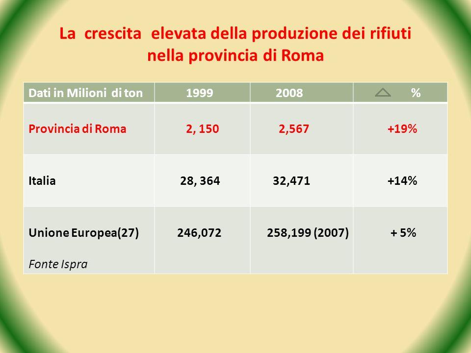 La crescita elevata della produzione dei rifiuti nella provincia di Roma Dati in Milioni di ton 1999 2008 % Provincia di Roma 2, 150 2,567 +19% Italia