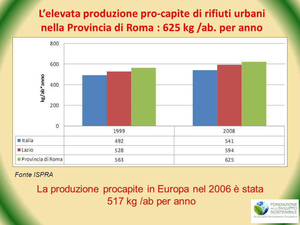 Fonte ISPRA La produzione procapite in Europa nel 2006 è stata 517 kg /ab per anno Lelevata produzione pro-capite di rifiuti urbani nella Provincia di