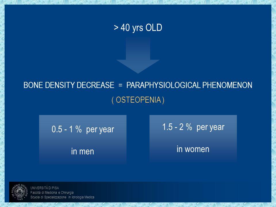 > 40 yrs OLD BONE DENSITY DECREASE = PARAPHYSIOLOGICAL PHENOMENON ( OSTEOPENIA ) 0.5 - 1 % per year in men 1.5 - 2 % per year in women UNIVERSITÀ DI P